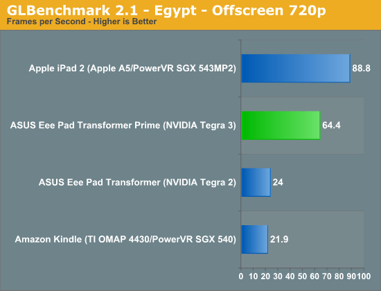 Tegra 3 vs ipad2