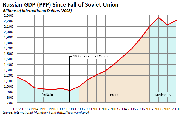 Russias economy during yeltsin era