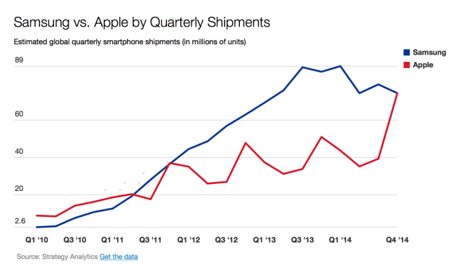 samsung vs apple quarterly shipments