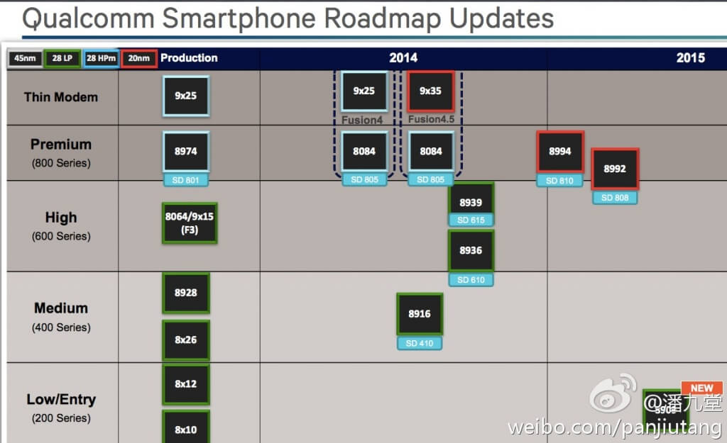 Roadmap actualizado de Qualcomm