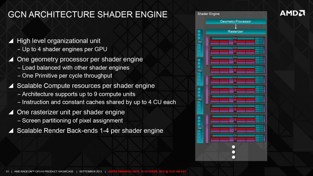 Shader Engine GCN