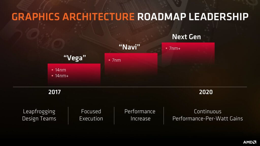 Roadmap de GPUs de AMD
